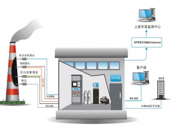 挥发性有机物(VOCs)监测监控网络