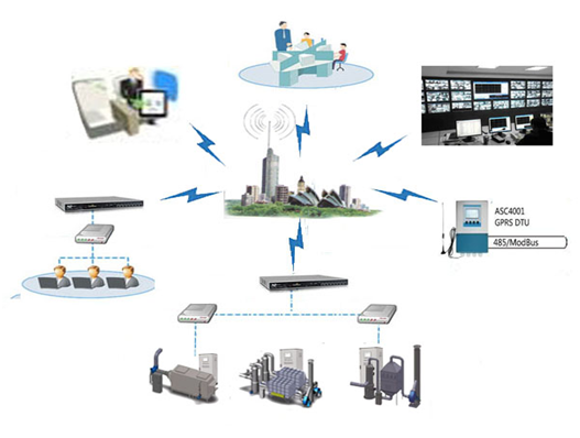废气治理集中监控系统